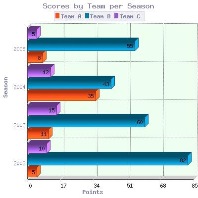 2D/3D Horizontal Bar Graph for PHP 6.1 screenshot