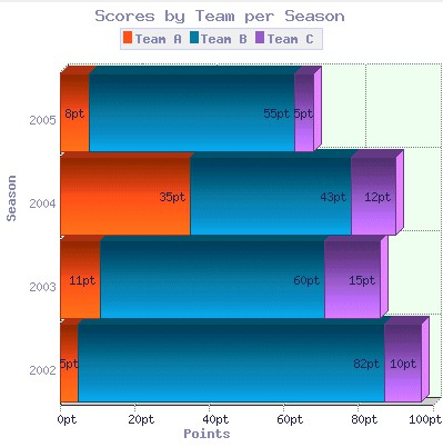 2D/3D Stacked Horizontal Bar Graph for PHP 6.1 screenshot