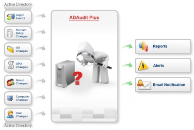 AD and File Server Auditing, Reporting and Alertin 4.5 screenshot