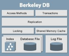Berkeley DB 4.5.20 screenshot