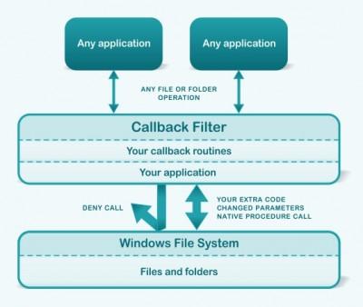 CallbackFilter 4.1 screenshot