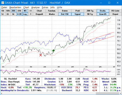 DAXA-Chart Privat 9.5 screenshot