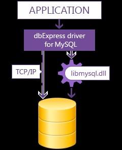 dbExpress driver for MySQL 7.1 screenshot
