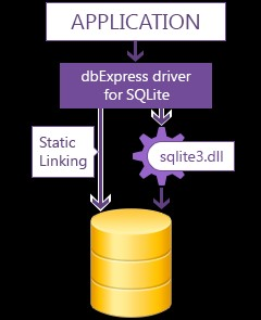 dbExpress Driver for SQLite 3.10 screenshot