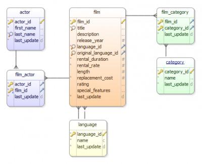 DbSchema 8.1.5 screenshot