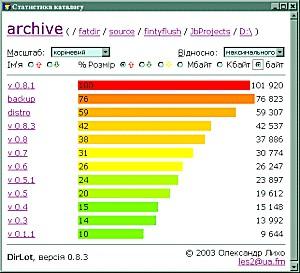 Dirlot 0.9 screenshot