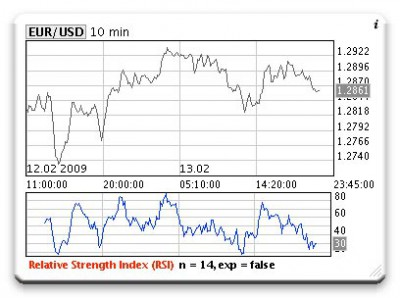Accustrength forex
