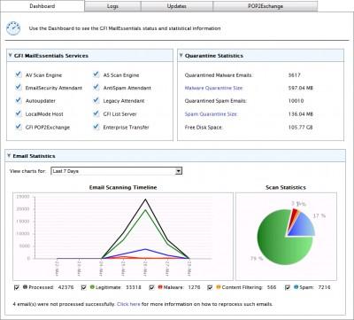 GFI MailEssentials 2014 screenshot