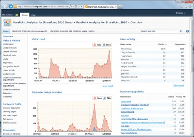 HarePoint Analytics for SharePoint 2010 14.7.0.1 screenshot