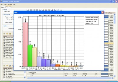 Internet Access Monitor for MS Proxy Server 3.1 screenshot