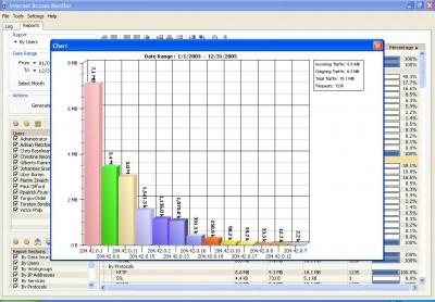 Internet Access Monitor for Squid 3.1 screenshot