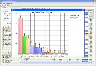 Internet Access Monitor for WinProxy 3.9c screenshot