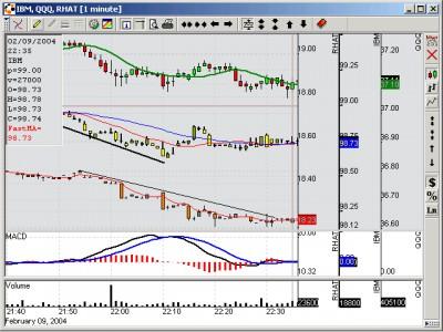 ITLocus Charting 1.4.15 screenshot