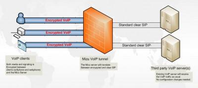Mizu VoIP Tunnel 4.6.2 screenshot