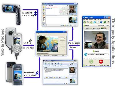 Mobiola WebCam BT for S60 3rd Edition 1.0 screenshot