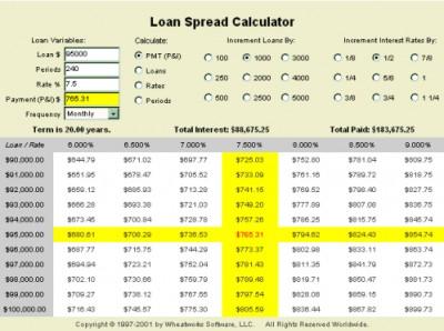 MoneyToys - Loan Spread Calculator applet 1.3 screenshot