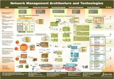 Network Management Map v1 screenshot