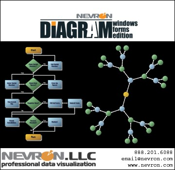 Nevron Diagram for Windows Forms 3.0 screenshot