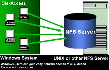NFS Windows Client to Access Unix System 7.0 screenshot