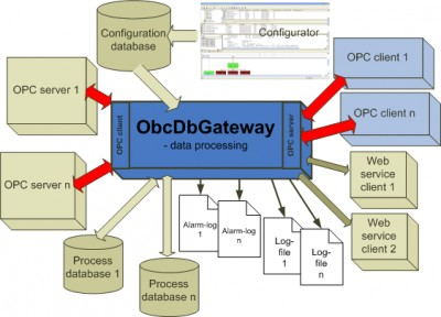 OpcDbGateway(1) 3.11.00 screenshot