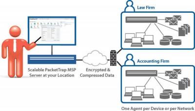 PacketTrap MSP 6.4 screenshot