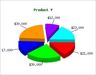 PHP 2D/3D Pie Chart 6.1 screenshot