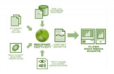 Rich Chart Server 1.0 screenshot
