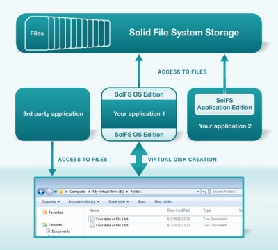 Solid File System Application Edition 5.1 screenshot