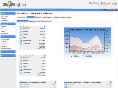 SPAMfighter Exchange Module 5.2.3.7 screenshot