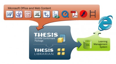 THESIS Rapid SCORM eLearning 3.5 screenshot