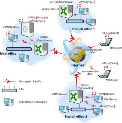 ViPNet OFFICE 2.2.0(EN) screenshot