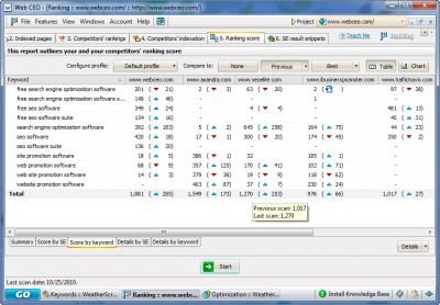 Web CEO Professional Suite 12.0 screenshot