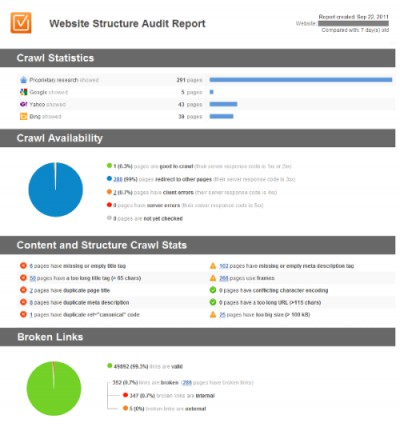 Website SEO Report. Full Onpage Audit 2.0 screenshot