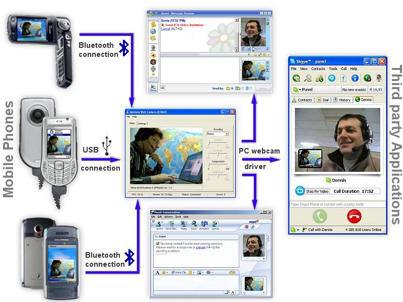 First application that turns Symbian phone into a PC Bluetooth webcam.